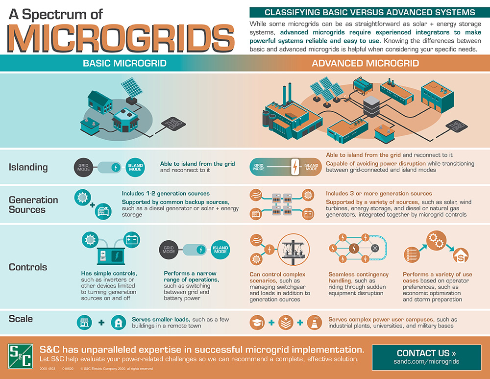 A Spectrum of Microgrids